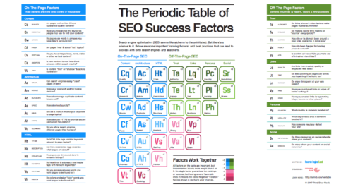 Search Engine Land's The Periodic Table of SEO Success Factors